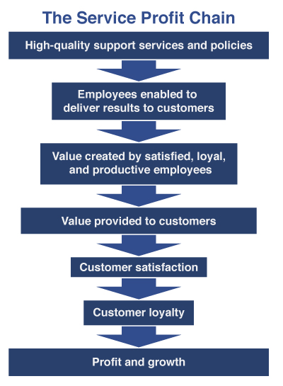 Service profit chain thesis